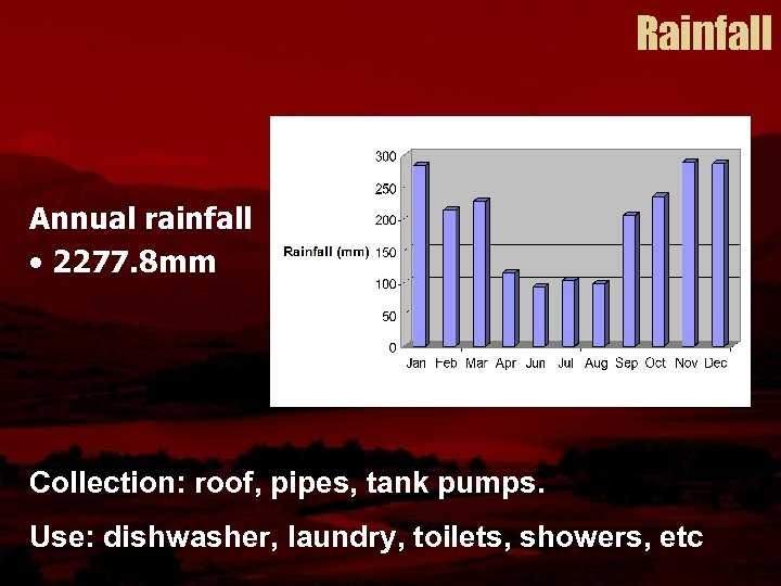 Rainfall Annual rainfall • 2277. 8 mm Collection: roof, pipes, tank pumps. Use: dishwasher,