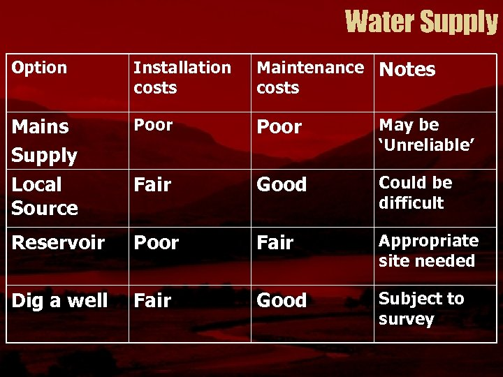 Water Supply Option Installation costs Maintenance Notes costs Mains Supply Poor May be 'Unreliable'