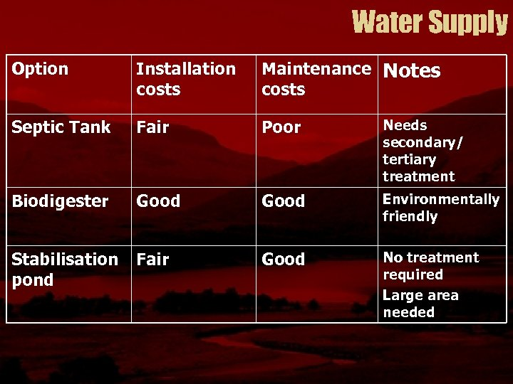 Water Supply Option Installation costs Maintenance Notes costs Septic Tank Fair Poor Needs secondary/