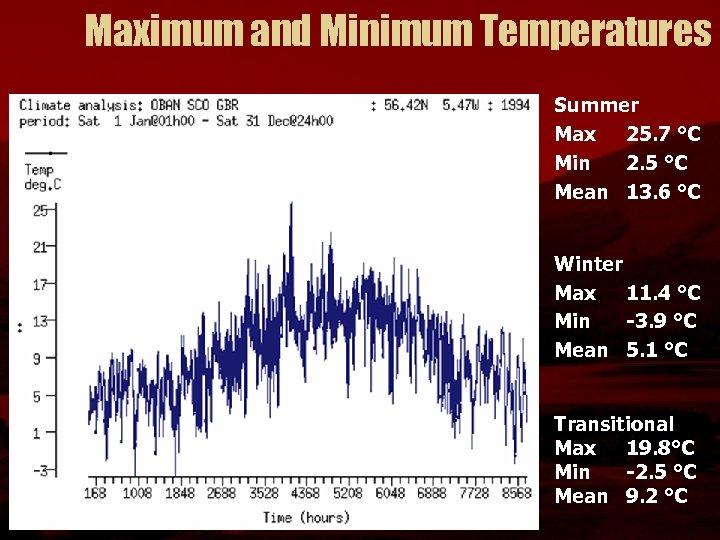 Maximum and Minimum Temperatures Summer Max 25. 7 °C Min 2. 5 °C Mean