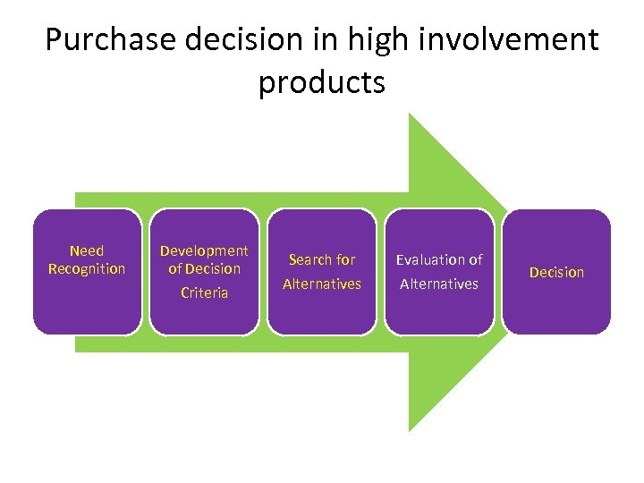 Purchase decision in high involvement products Need Recognition Development of Decision Criteria Search for