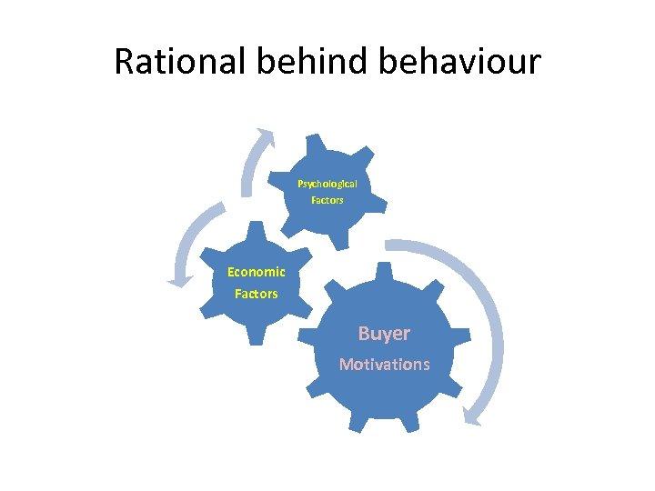 Rational behind behaviour Psychological Factors Economic Factors Buyer Motivations