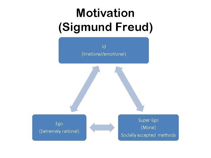 Motivation (Sigmund Freud) Id (Irrational/emotional) Ego (Extremely rational) Super Ego (Moral) Socially accepted methods