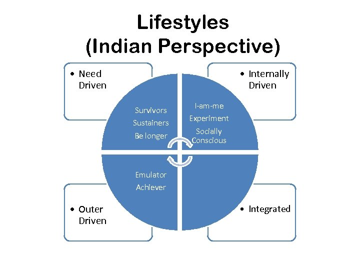 Lifestyles (Indian Perspective) • Need Driven • Internally Driven Survivors Sustainers Be longer I-am-me