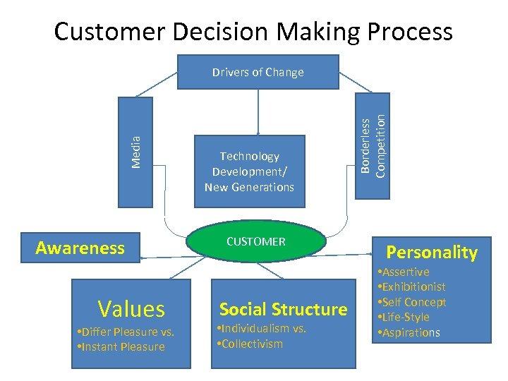 Customer Decision Making Process Awareness Values • Differ Pleasure vs. • Instant Pleasure Technology