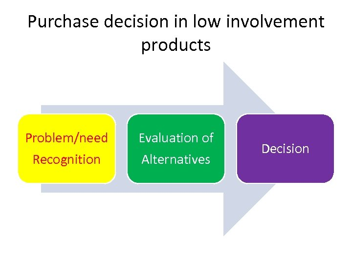 Purchase decision in low involvement products Problem/need Recognition Evaluation of Alternatives Decision