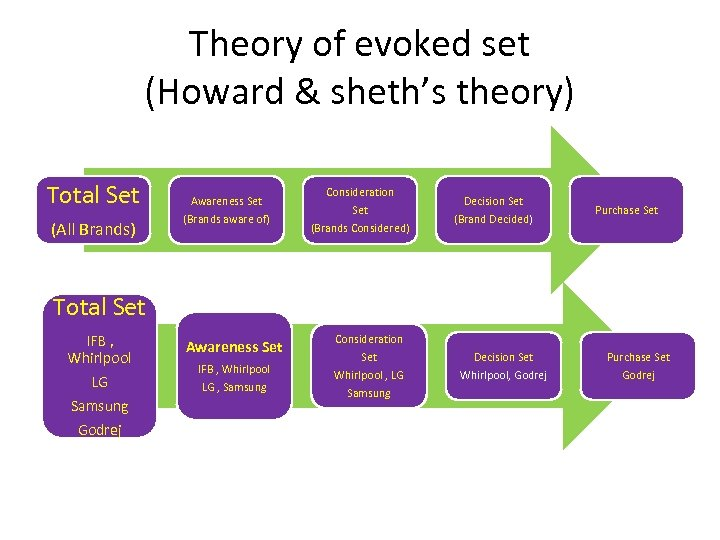 Theory of evoked set (Howard & sheth's theory) Total Set (All Brands) Awareness Set