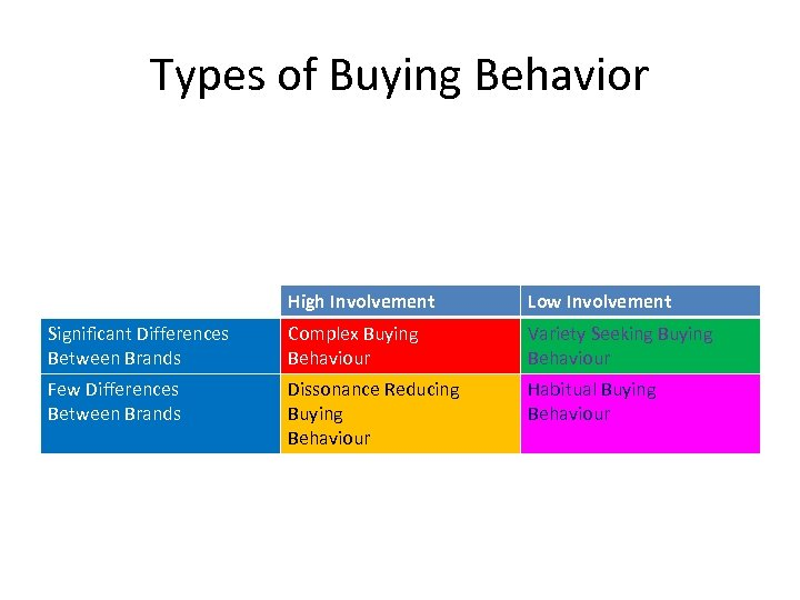 Types of Buying Behavior High Involvement Low Involvement Significant Differences Between Brands Complex Buying