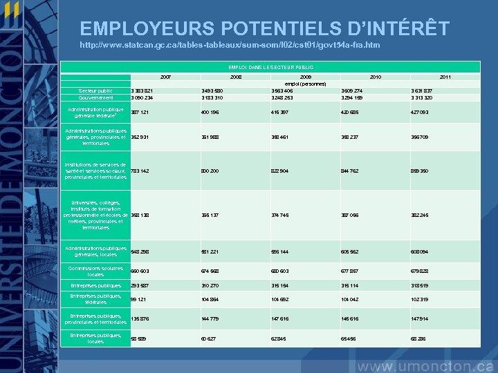 EMPLOYEURS POTENTIELS D'INTÉRÊT http: //www. statcan. gc. ca/tables-tableaux/sum-som/l 02/cst 01/govt 54 a-fra. htm EMPLOI