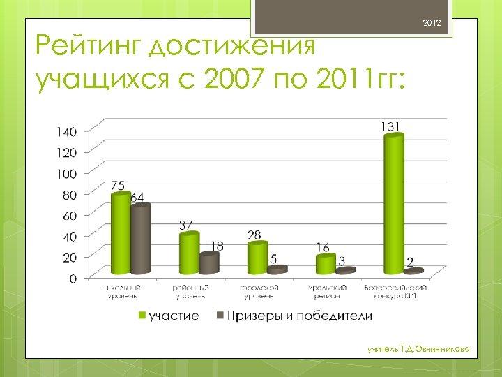 2012 Рейтинг достижения учащихся с 2007 по 2011 гг: учитель Т. Д. Овчинникова
