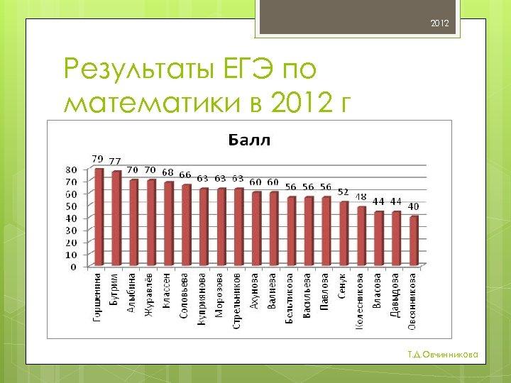 2012 Результаты ЕГЭ по математики в 2012 г Т. Д. Овчинникова