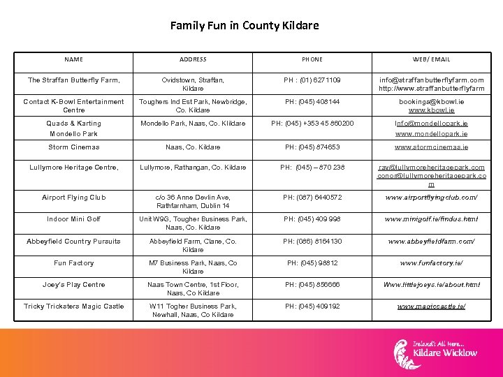 Family Fun in County Kildare NAME ADDRESS PHONE WEB/ EMAIL The Straffan Butterfly Farm,