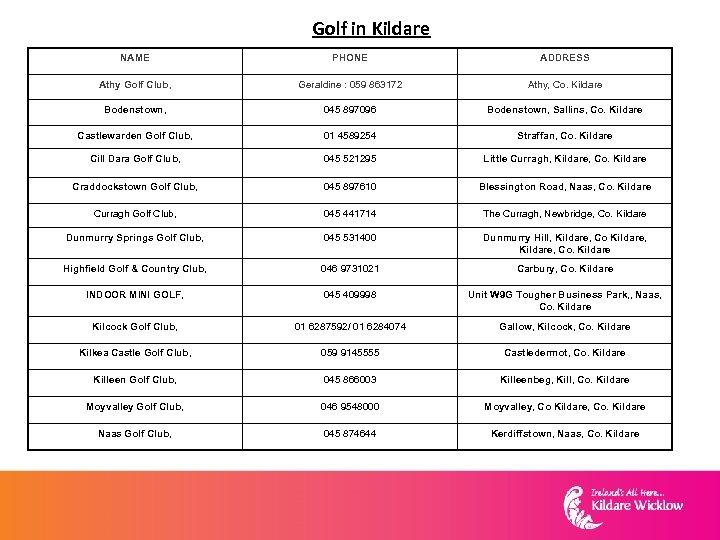 Golf in Kildare NAME PHONE ADDRESS Athy Golf Club, Geraldine : 059 863172 Athy,
