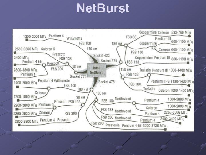 Net. Burst
