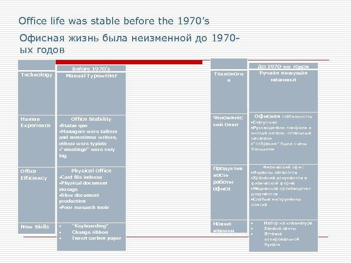 Office life was stable before the 1970's Офисная жизнь была неизменной до 1970 ых