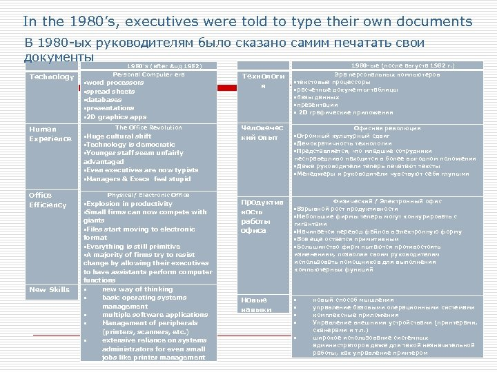 In the 1980's, executives were told to type their own documents В 1980 -ых