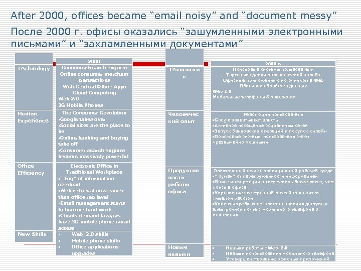 """After 2000, offices became """"email noisy"""" and """"document messy"""" После 2000 г. офисы оказались"""