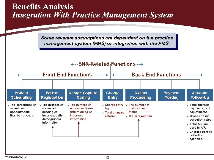 Benefits Analysis Integration With Practice Management System Some revenue assumptions are dependent on the