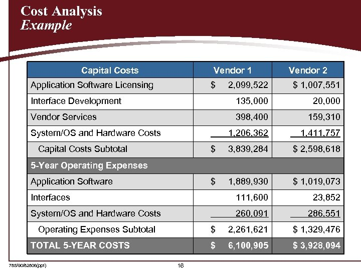 Cost Analysis Example Capital Costs Vendor 1 Application Software Licensing $ Vendor 2 2,
