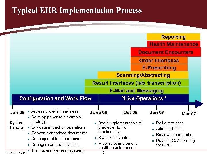 Typical EHR Implementation Process Reporting Health Maintenance Document Encounters Order Interfaces E-Prescribing Scanning/Abstracting Result