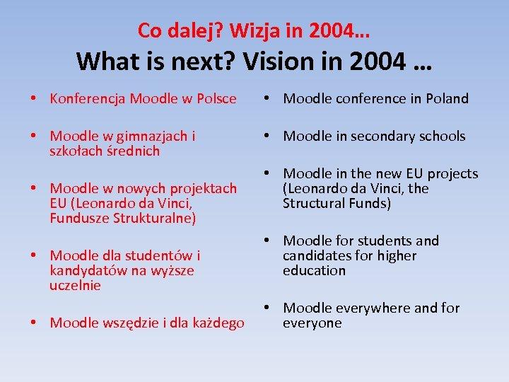 Co dalej? Wizja in 2004… What is next? Vision in 2004 … • Konferencja