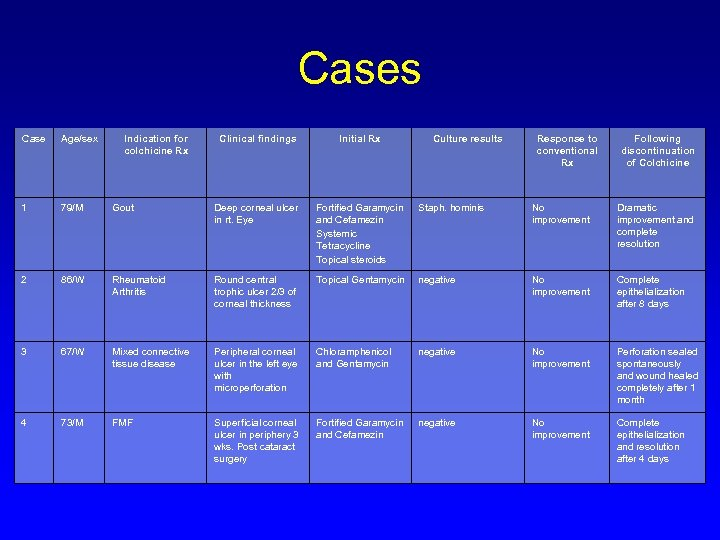 Cases Case Age/sex 1 79/M 2 Indication for colchicine Rx Clinical findings Initial Rx
