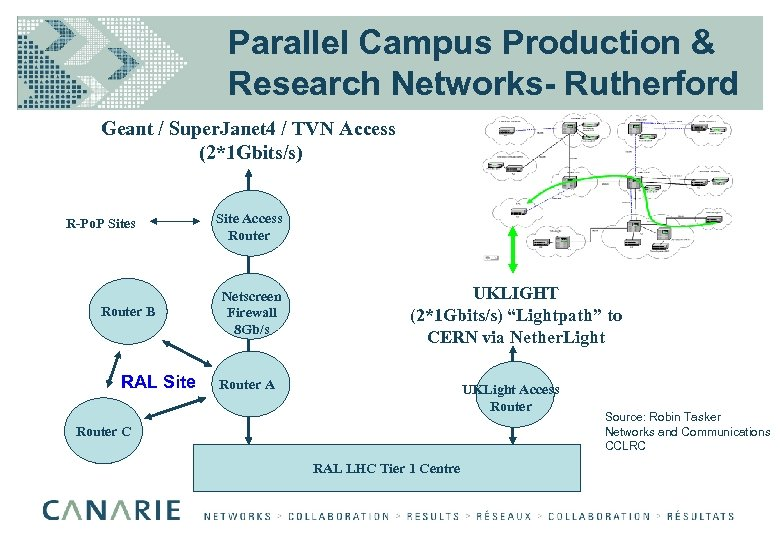 Parallel Campus Production & Research Networks- Rutherford Geant / Super. Janet 4 / TVN