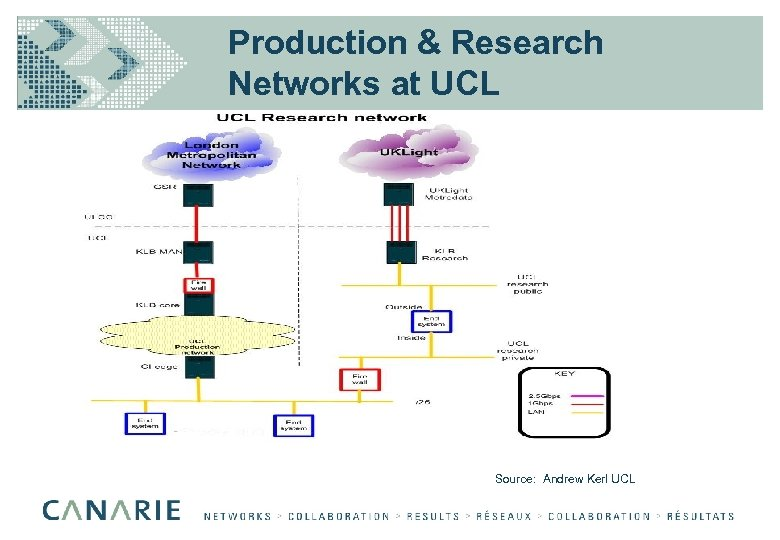 Production & Research Networks at UCL Source: Andrew Kerl UCL
