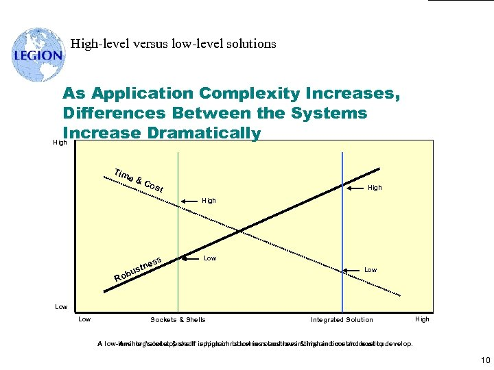 High-level versus low-level solutions As Application Complexity Increases, Differences Between the Systems Increase Dramatically