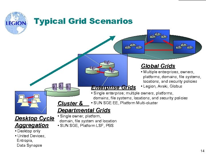 Typical Grid Scenarios Global Grids Enterprise Grids • Multiple enterprises, owners, platforms, domains, file