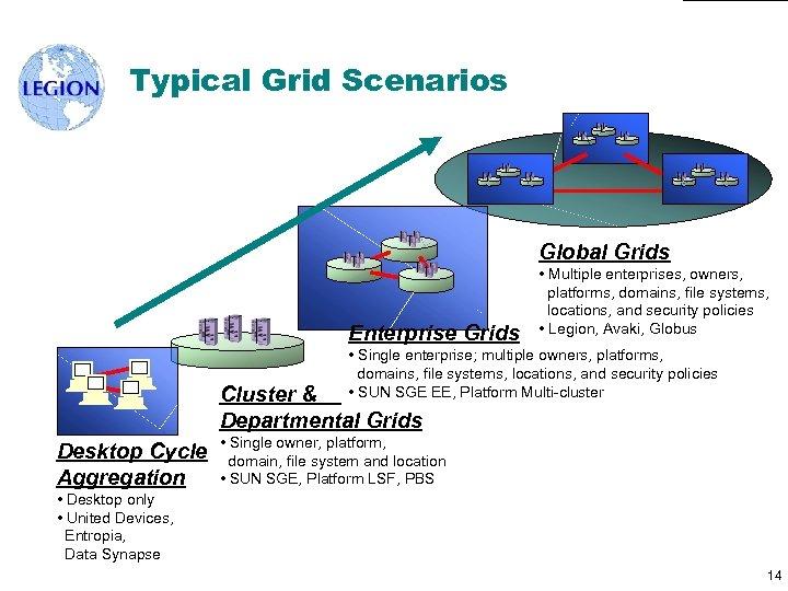 Typical Grid Scenarios Global Grids Enterprise Grids • Multiple enterprises, owners, platforms, domains, file