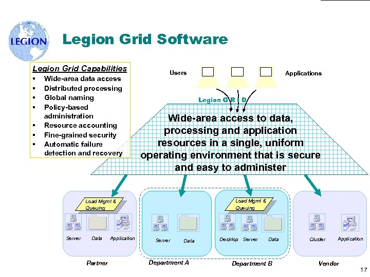 Legion Grid Software Legion Grid Capabilities § § § § Wide-area data access Distributed