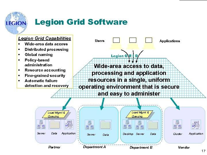 Legion Grid Software Legion Grid Capabilities § § § § Wide-area data access Distributed