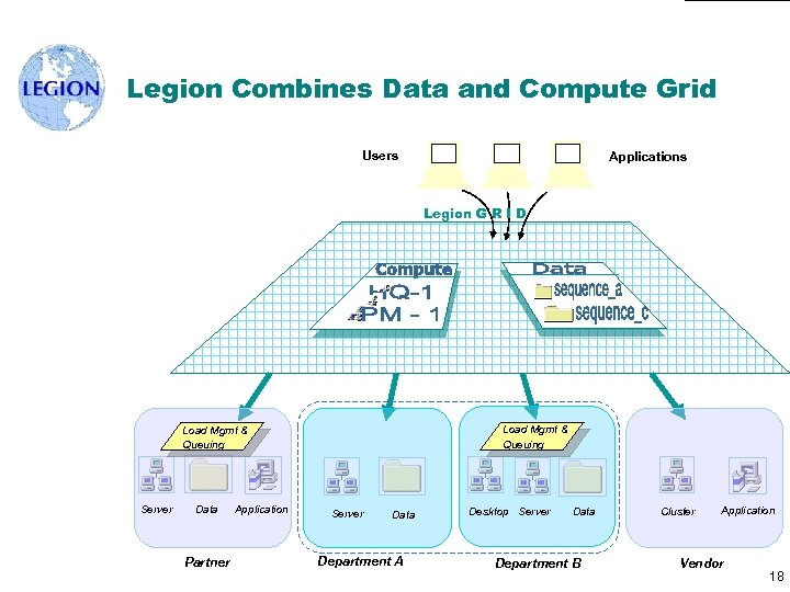 Legion Combines Data and Compute Grid Users Applications Legion G R I D Load