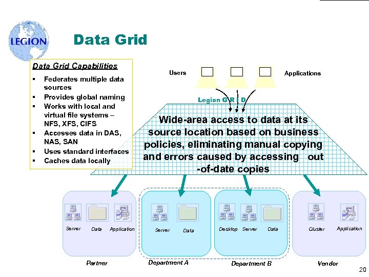 Data Grid Capabilities § § § Federates multiple data sources Provides global naming Works