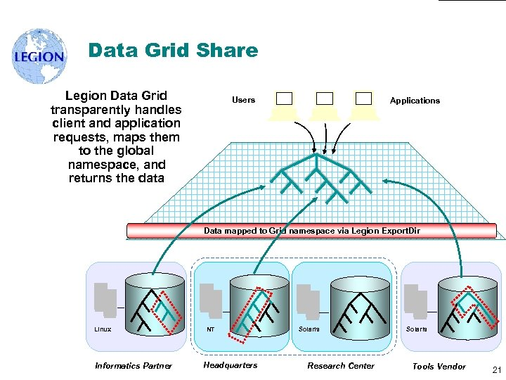 Data Grid Share Legion Data Grid transparently handles client and application requests, maps them