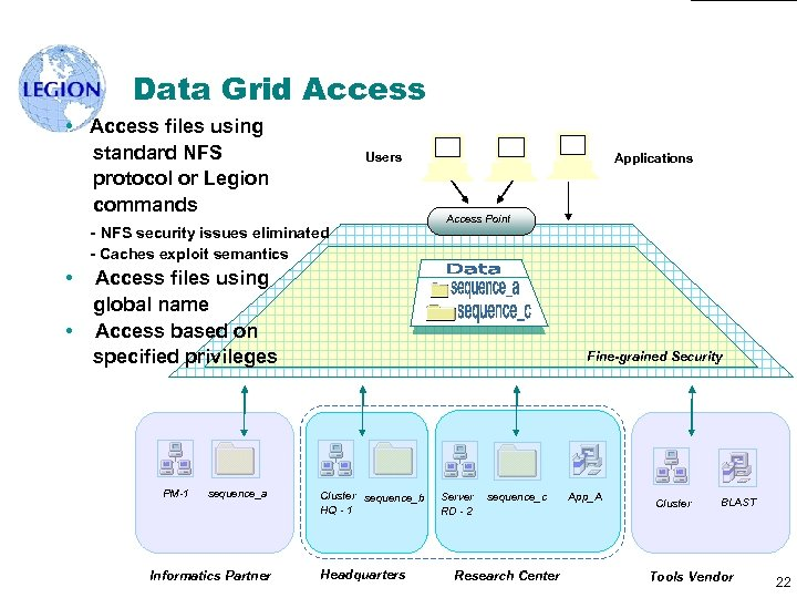 Data Grid Access • Access files using standard NFS protocol or Legion commands Users