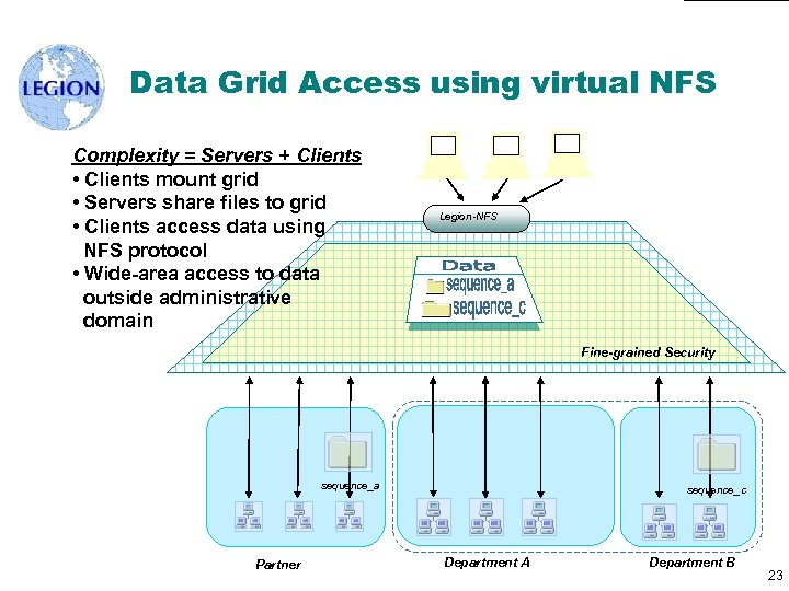 Data Grid Access using virtual NFS Complexity = Servers + Clients • Clients mount