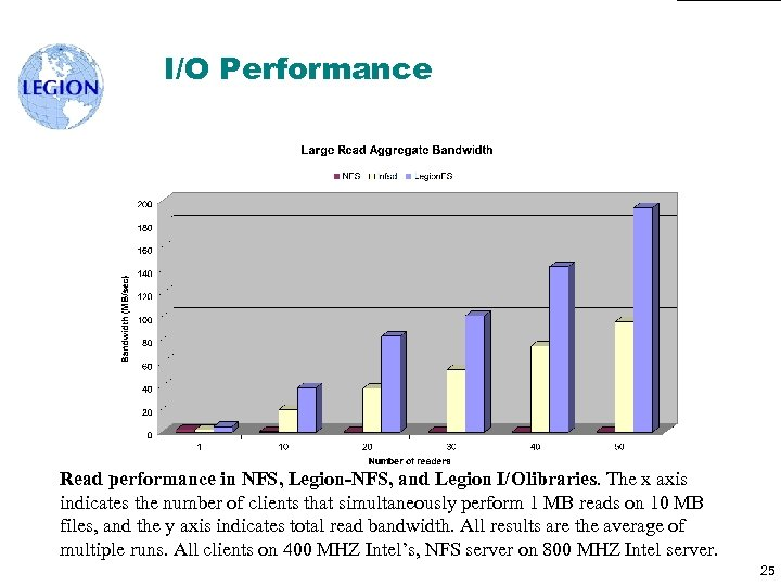I/O Performance Read performance in NFS, Legion-NFS, and Legion I/Olibraries. The x axis indicates