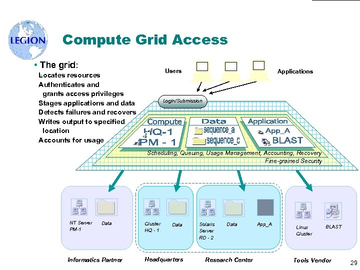 Compute Grid Access • The grid: Users L ocates resources A uthenticates and grants