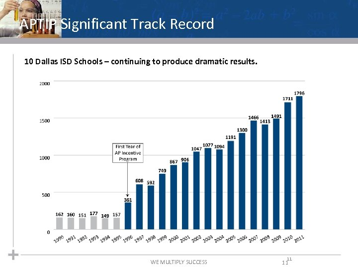 APTIP Significant Track Record 10 Dallas ISD Schools – continuing to produce dramatic results.
