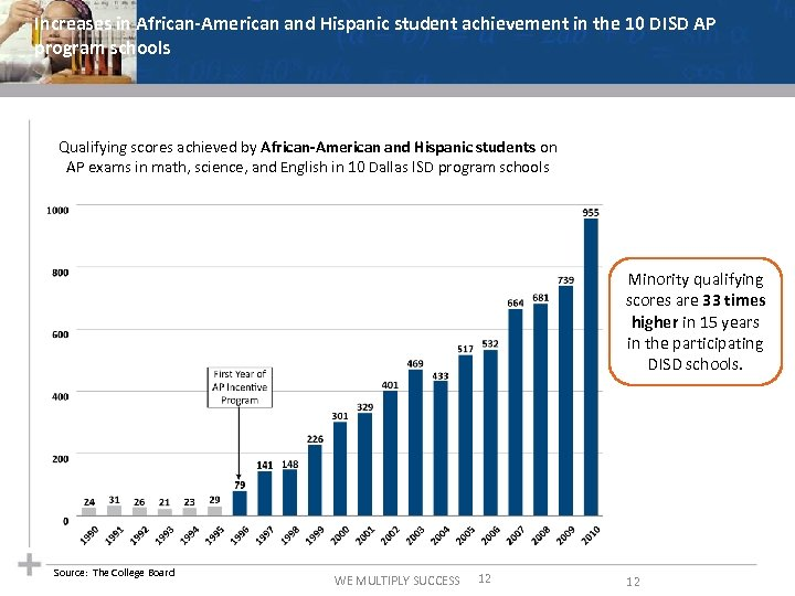 Increases in African-American and Hispanic student achievement in the 10 DISD AP program schools
