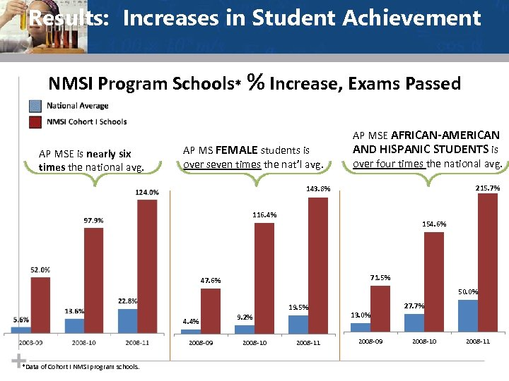 Results: Increases in Student Achievement NMSI Program Schools* % Increase, Exams Passed AP MSE