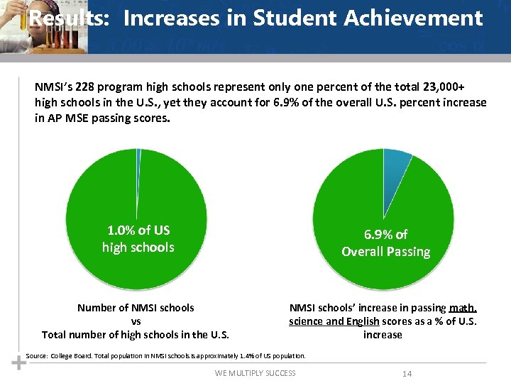 Results: Increases in Student Achievement NMSI's 228 program high schools represent only one percent