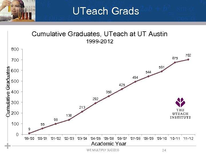 UTeach Grads Cumulative Graduates, UTeach at UT Austin 1999 -2012 800 675 Cumulative Graduates