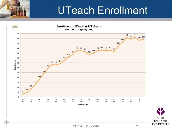 UTeach Enrollment WE MULTIPLY SUCCESS 25