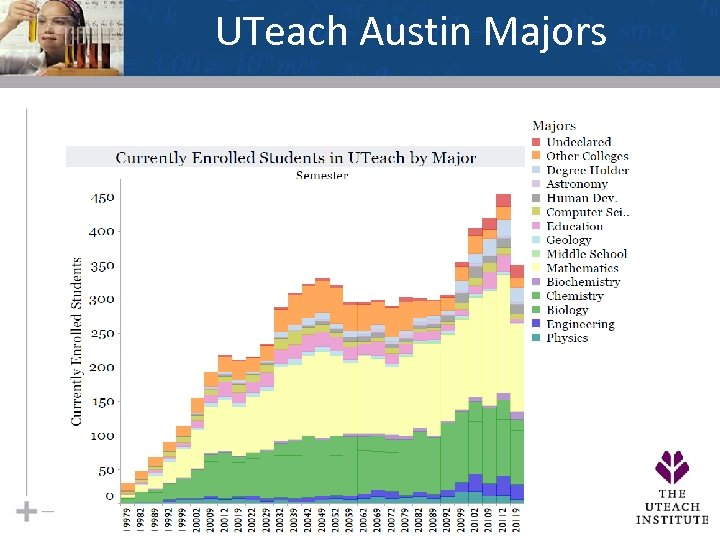 UTeach Austin Majors WE MULTIPLY SUCCESS 26