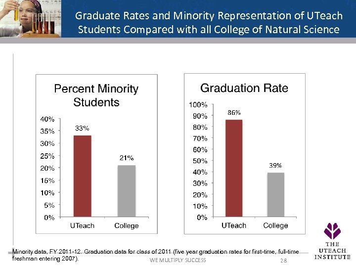 Graduate Rates and Minority Representation of UTeach Students Compared with all College of Natural
