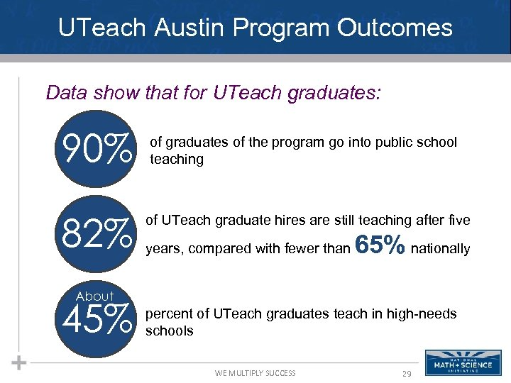UTeach Austin Program Outcomes Data show that for UTeach graduates: 90% 82% of graduates