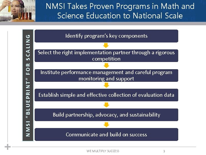 "NMSI ""BLUEPRINT"" FOR SCALING NMSI Takes Proven Programs in Math and Science Education to"